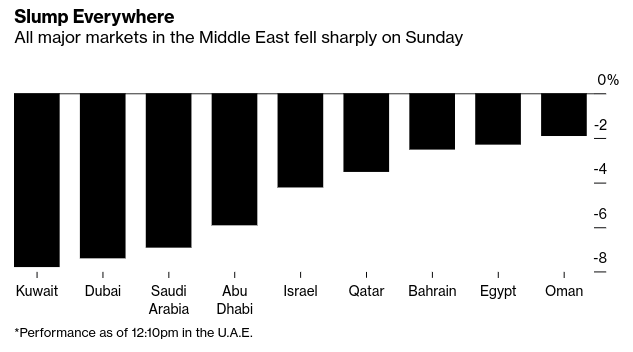 Middle East Stock News: Mideast Stocks Plunge as Producers Head Toward Oil-Price War - Bloomberg