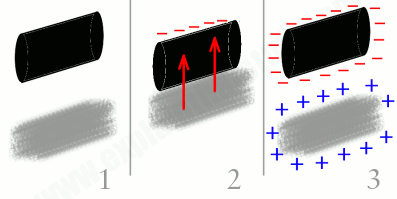 proses terjadinya listrik statis