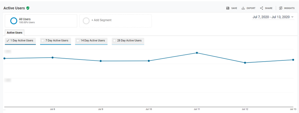 Google Analytics Data
