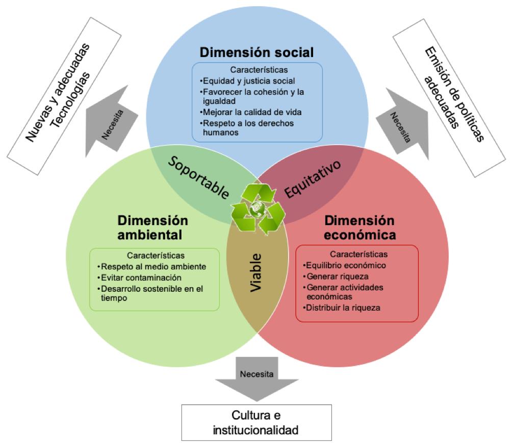 De Todo Un Poco Edsu Unidad 2 Esquema De Las Dimensiones Del Desarrollo Sustentable