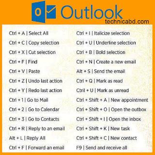 Tombol pintasan / shortcut pada microsoft office outlook