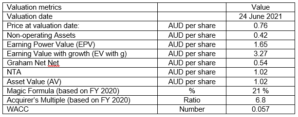 UOA Valuation table