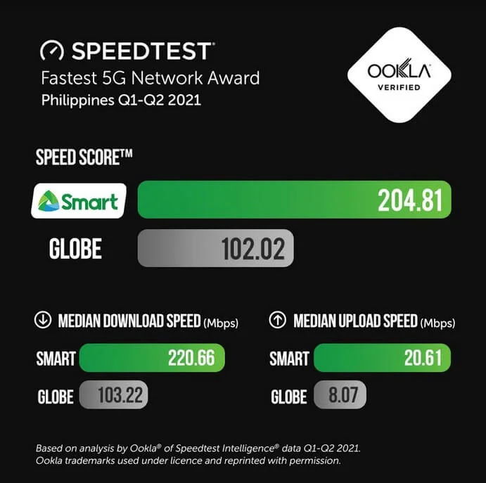 Smart reasserts dominance as the Philippines' Fastest 5G Mobile Network