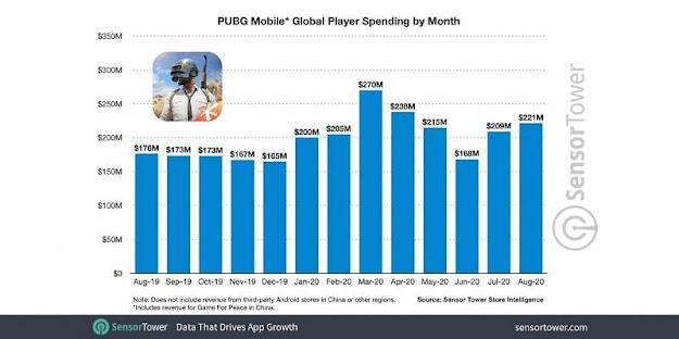 Pubg Banned, PUBG Mobile generates $500 million in last 72 days despite banned in India