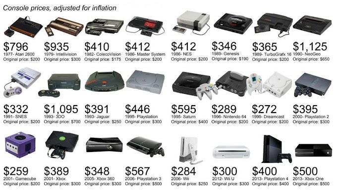 كم سيكون سعر أجهزة الألعاب بعد التضخم ؟