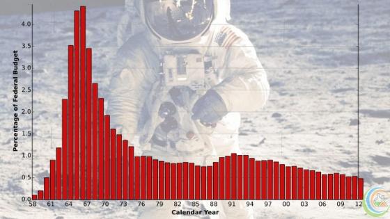 NASA's total budget