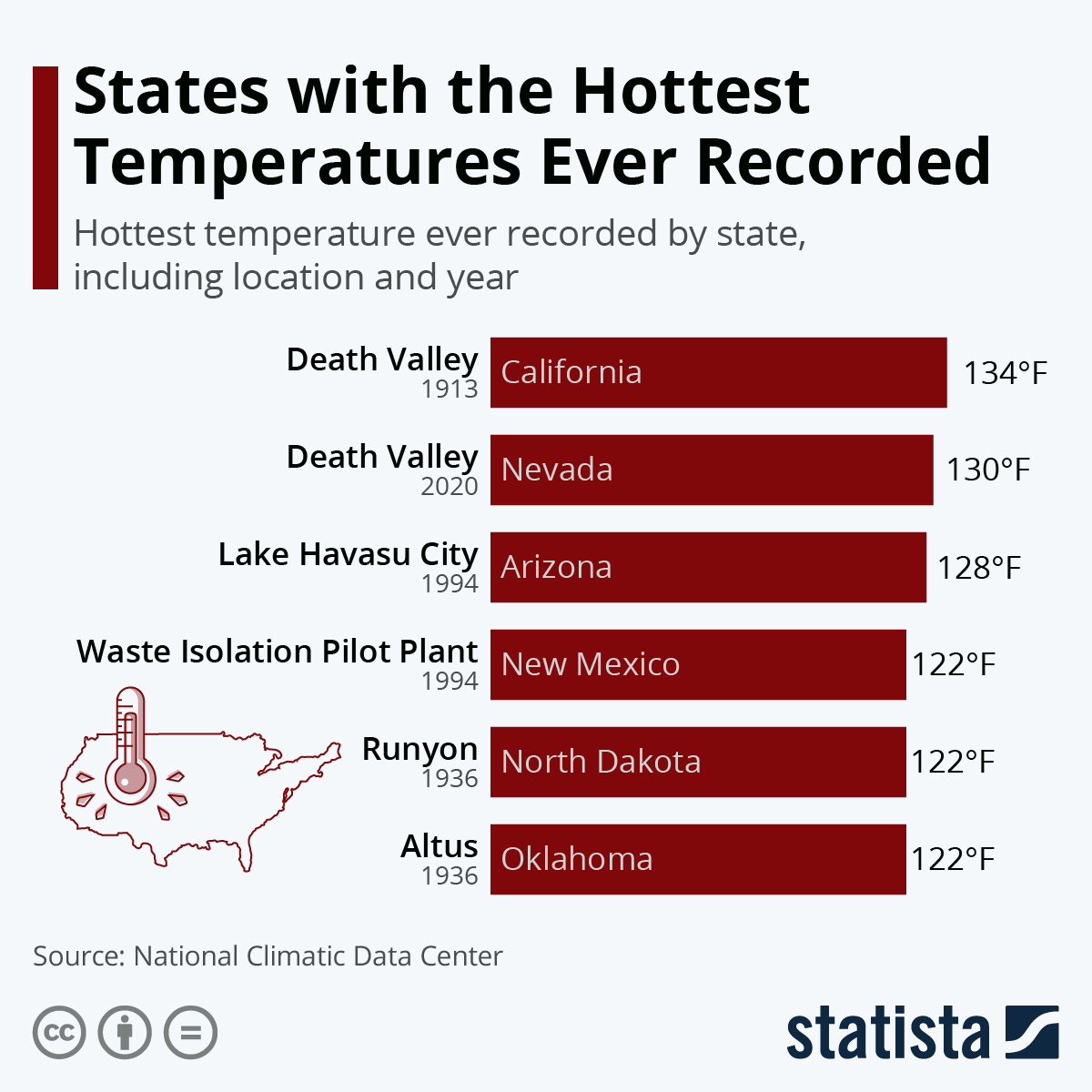 States with the Hottest Temperatures Ever Recorded #infographic