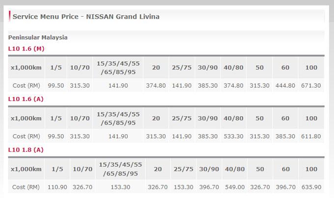 Kos Servis Nissan Grand Livina oleh TCEAS