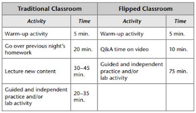 Perbedaan Flipped Classroom dengan Pembelajaran Tradisional
