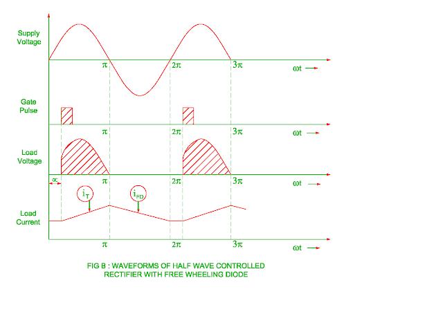 < Img src = ' freewheeling-diode-waveforms.png' alt = ' waveforms of freewheeling diode' />