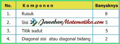 Kunci Jawaban Matematika Kelas 5 Halaman 136