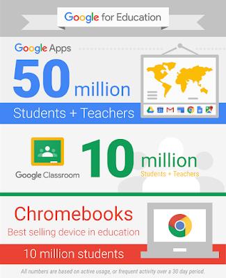Infografik zu Chromebooks Nutzung 2015