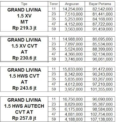 Kredit Nissan Grand Livina