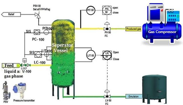 Diagram-1: Separator vessel basic process control system