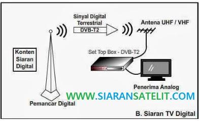 TV DIGITAL Hadir, Bagaimana Nasib Pengguna Parabola ?
