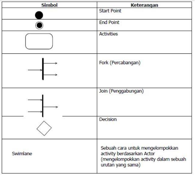 Elemen-elemen dalam activity diagram