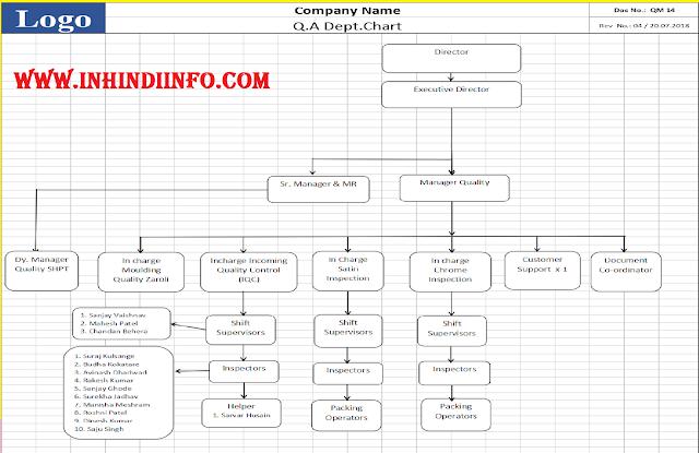 Quality Control Organization in Hindi
