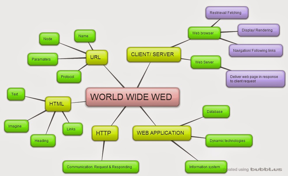 college application essay help world wide web essay this feature allows electronic files on the web to be linked so you can jump easily between them the world wide web is one set of software services