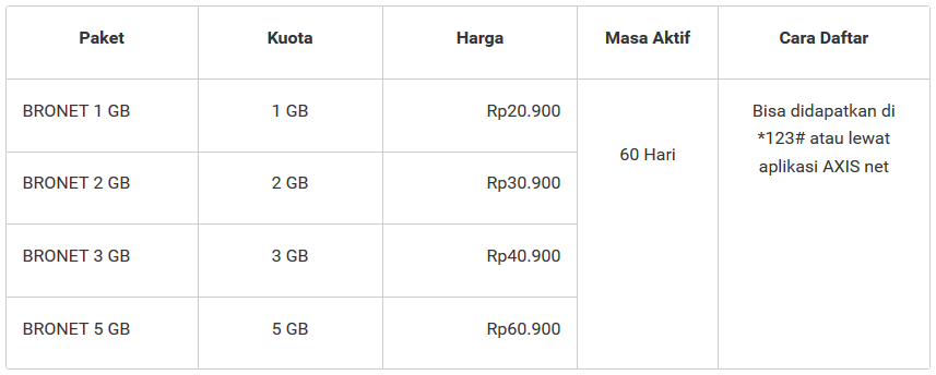 Daftar Harga Paket Internet AXIZ Hitz Terbaru