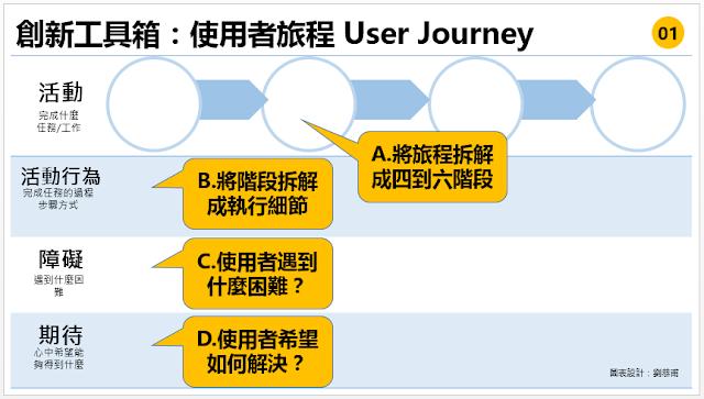 創新必須讓使用者體驗到新改變,所以需要從使用者角度切入,而這個切入點叫做同理心與換位思考,畢竟這是一個概念,我們應該如何將這個概念轉化成團隊可以執行與操作的方法呢?使用者旅程User Journey就是一個很好的工具,將同理心與換位思考這種概念性的思考轉換為可以實作的工具,想像你的客戶是如何一步接著一步使用你的的產品或服務,這是 User Experience (使用者體驗) 的思考原點。你覺得哪個A、B、C、D哪個欄位是這張表格的重點呢?