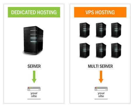 dedicated server vs vps server