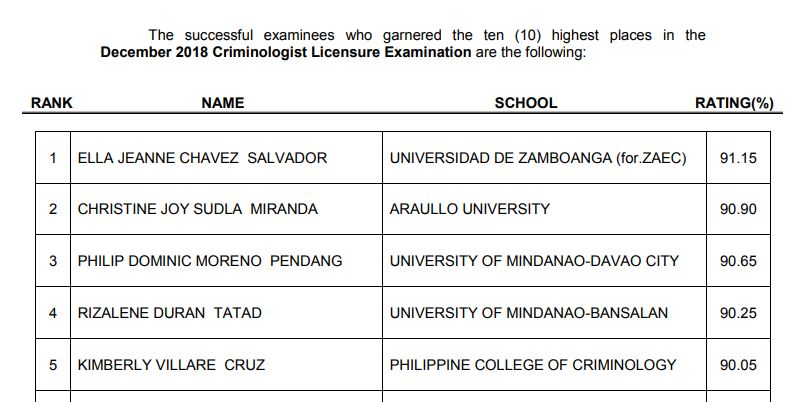 TOP 10 PASSERS: December 2018 Criminology board exam CLE results