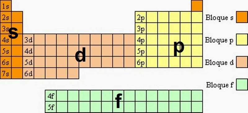 la tabla periodica y los enlaces quimicos historia de la tabla resultado de imagen para bloques - Tabla Periodica Muda Concepto