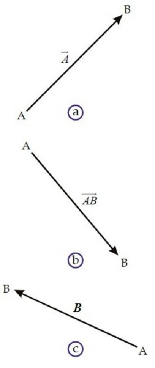 Resultan Vektor Pengertian Metode Menentukan Pejumlahan Contoh