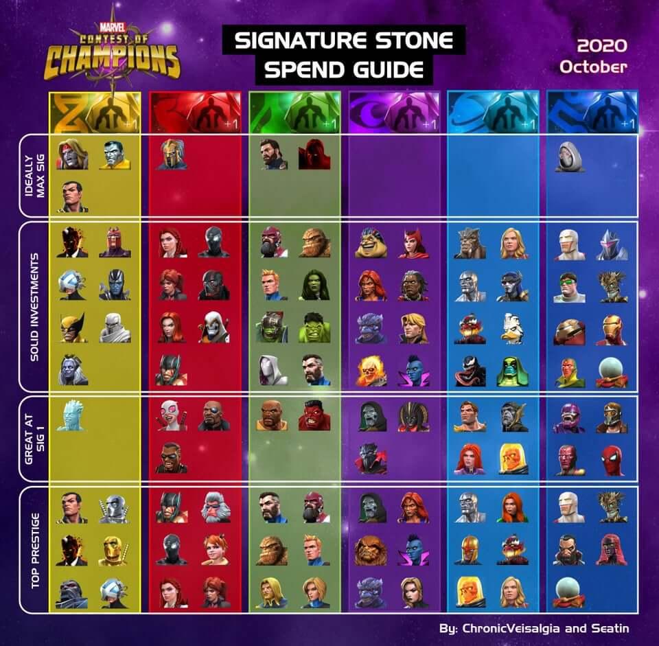 MCOC Signature Stones Guide
