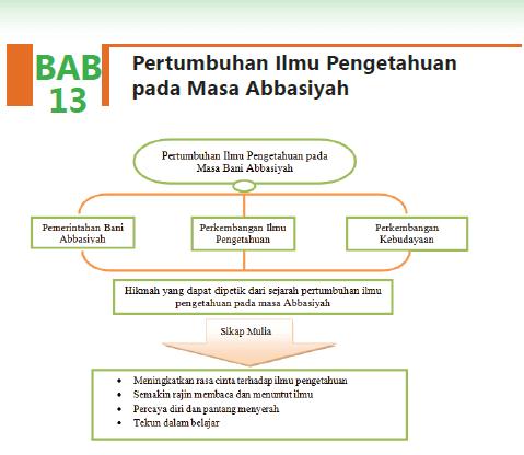 Jawaban Mapel Agama Islam Kelas 8 BAB 13 Pertumbuhan Ilmu Pengetahuan pada Masa Abbasiyah
