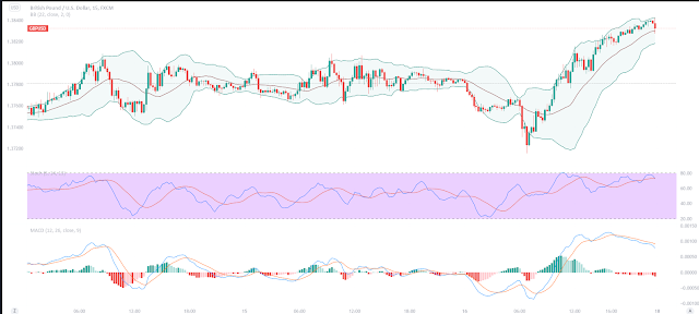 Scalping with Momentum, is a forex strategy based on Bollinger Bands, Stochastic oscillator and MACD for trading in Volatility Market. Setup Strategy: Trading Type Scalping Trading Style: Momentum- Multi time frames Time Frame 5 min, 15 min, 30 min, 60 min. Signal detection 15 min, Confirmation signal 30 minutes or H1 Trade Execution: 5 minutes. Indicators: Bollinger Bands (22 periods, 2.0 deviations); Stochastic oscillator (5,14,13) MACD (12,26,9) Trading rules Scalping with Momentum Go M15 time frame setup indicators: MACD forms a peak Stochastic oscillator is in Oversold or Overbought zone The price touched upper/lower band.