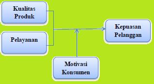 Independen Moderating Dependen