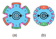 Gambar 4.28: Tipe Rotor dari Generator Sinkron, (a) 3-kutub, (b) 1-kutub (Fachkunde Elektrotechnik, 2006, hal 448)