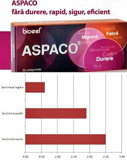 ASPACO pareri comprimate codeina migrene