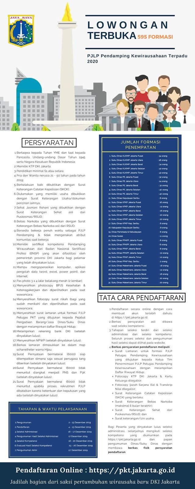 Lowongan PJLP Pendamping Kewirausahaan Terpadu  DKI Jakarta Besar Besaran [595 Formasi]