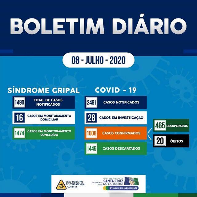 Santa Cruz do Capibaribe chega a 1008 casos de Covid-19, com 20 óbitos pela doença