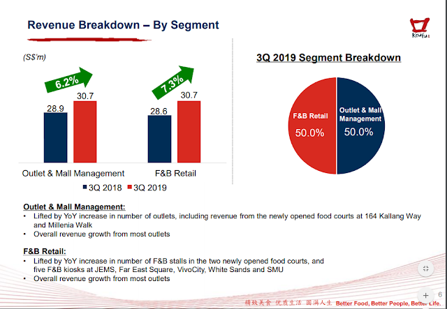 A revenue breakdown by segment. Core net margin expanded with the improvement in food court performance. Year on year increase.