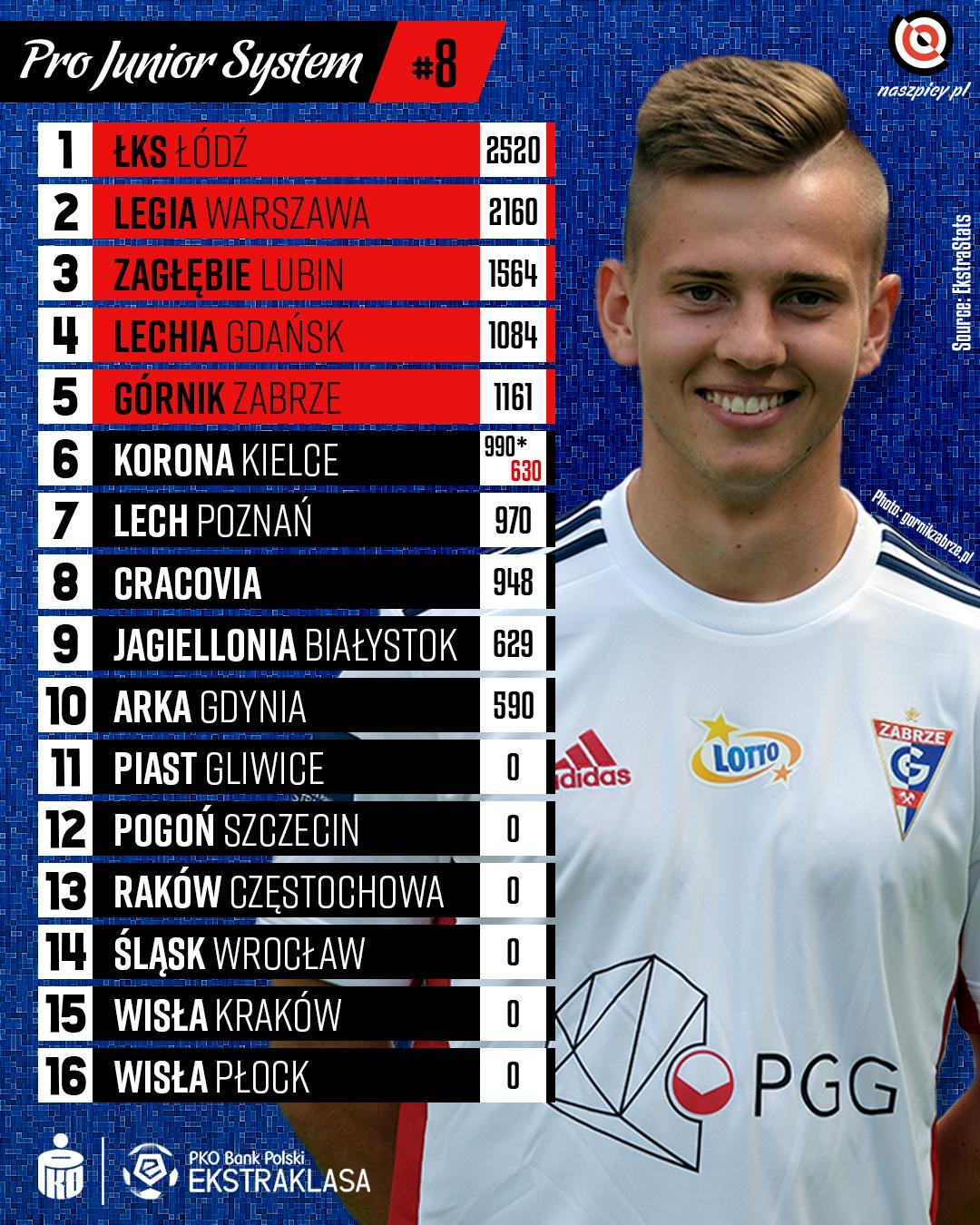 Punktacja Pro Junior System po 8. kolejce PKO Ekstraklasy<br><br>Źródło: Opracowanie własne na podstawie ekstrastats.pl<br><br>fot. Górnik Zabrze / gornikzabrze.pl<br><br>graf. Bartosz Urban