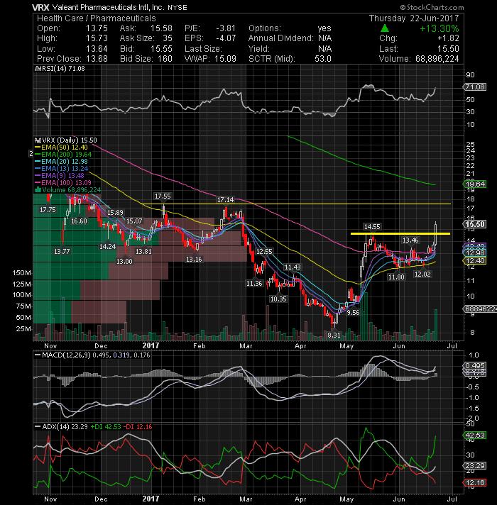 FEYE - FireEye, Inc  | Crowdsourced Stock Ratings