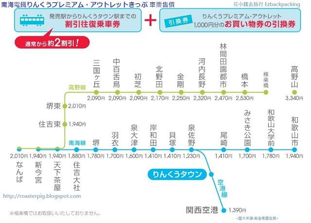 Rinku Premium Outlets Ticket(りんくうプレミアム・アウトレットきっぷ) 售價