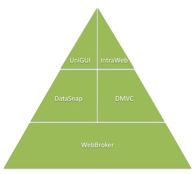 Delphi 往 Web 方向發展,然後呢?