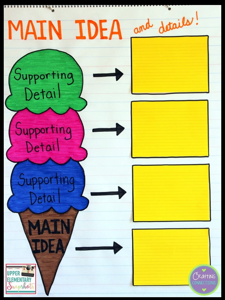 image about Main Idea Graphic Organizer Printable named Applying a Major Concept Image Organizer Throughout Issue Sections