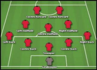 Gambar formasi asas taktikal bolasepak 5-3-2. Basic 5-3-2 formation in soccer.