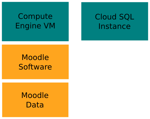 The Developer Blog: Setting up a Moodle instance with Compute Engine