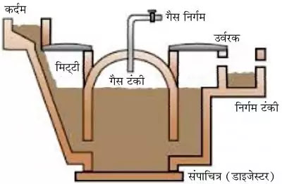 10 Class Science Notes in hindi chapter 14 Sources of Energy