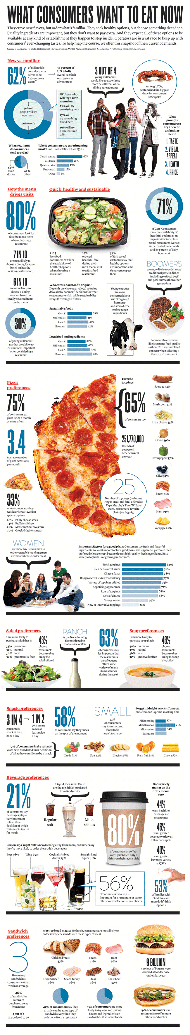 What Consumers Want To Eat Now