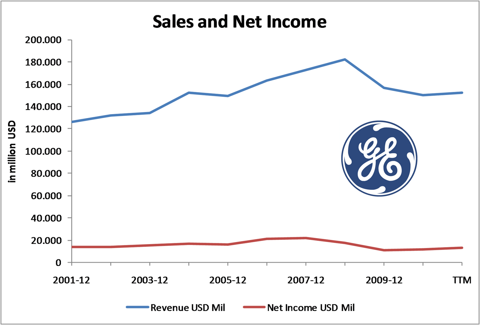 general electric dividend payout