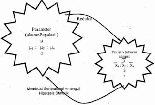 Konsep Dasar Pengujian Hipotesis pada Statistika Penelitian