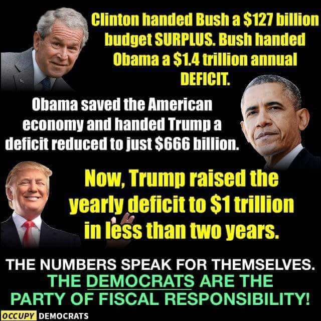 Image:  Clinton handed Bush a $127 billion budget surplus.  Bush handed Obama a $1.4 trillion annual deficit.  Obama save the American economy and handed Trump a deficit reduced to just $166 billion.  Now, Trump riased the yearly deficit to $1 trillion in less than two years.  The numbers speak for themselves.  The Democrats are the party of fiscal responsibility.