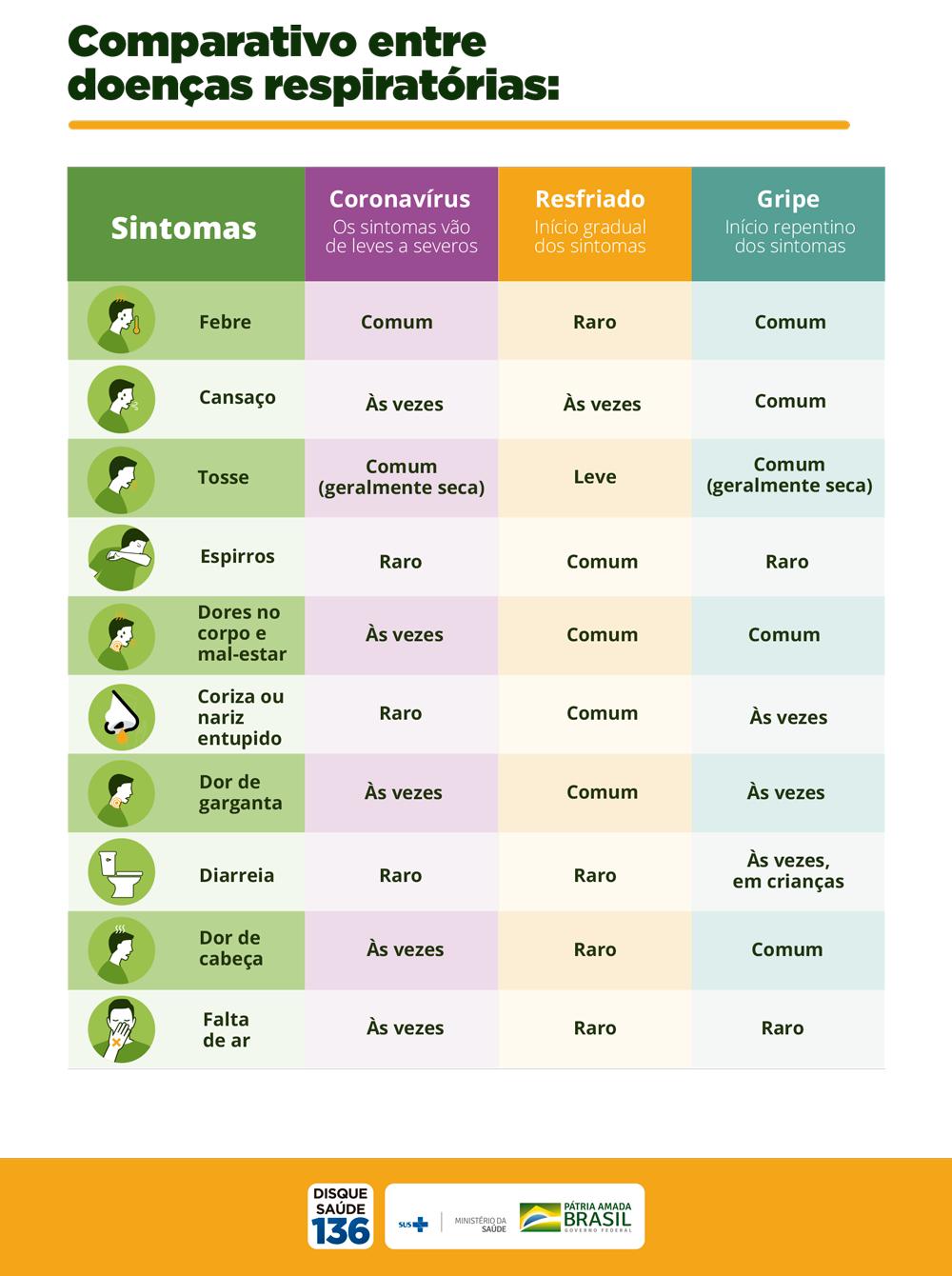 Comparativo entre doenças respiratórias